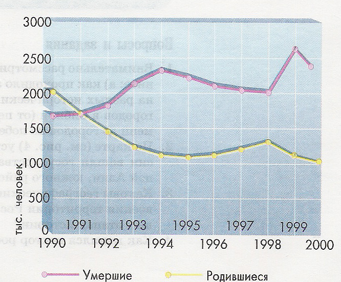 В последние десятилетия в России и других...  По числу жителей Советский союз в 1991г. занимал 3-е место в мире...
